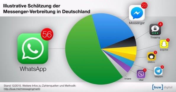 Aktive_Nutzer_Facebook_Messenger_WhatsApp_Deutschland