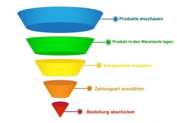 Welche Suchphrasen kann ich bewusst in meinen Conversion-Trichter reinlenken, um den Kunden von meinen Produkten zu überzeugen? (Grafik: netzaktiv.de)