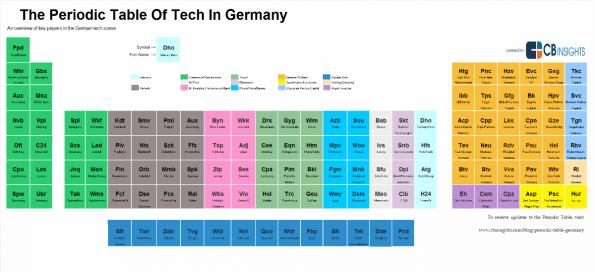 Das Periodensystem der deutschen Startup-Szene. (Grafik: CB Insights)