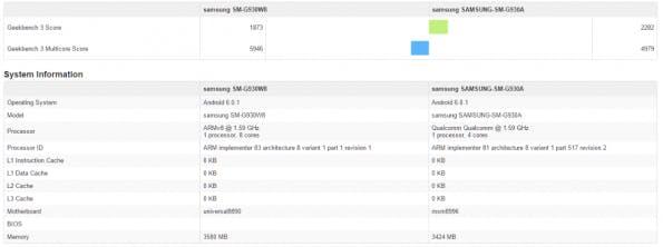 Samsung Galaxy S7 und S7 edge im Benchmarkvergleich: (Screenshot: Geekbench)