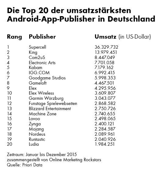 android_publisher_ranking_germany_2015_omr