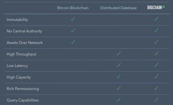 BigchainDB soll die Vorteile des verteilter Datenbanken mit der Blockchain-Technologie verknüpfen. (Screenshot: bigchaindb.com)
