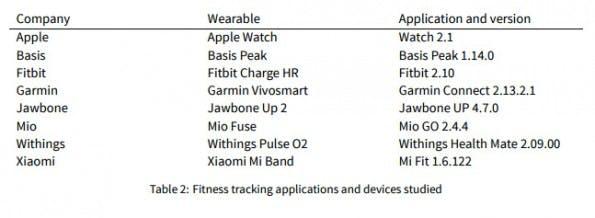 Datensicherheit bei Fitness-Trackern: Diese acht Geräten wurden getestet. (Screenshot: Open Effect)