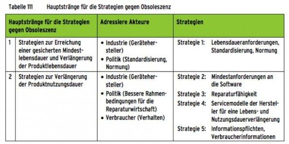 geplante-obsoleszenz-strategien