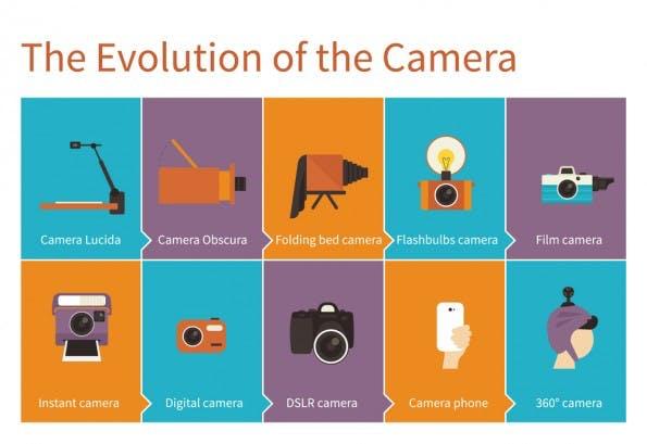 Die Geschichte der Fotografie. (Grafik: Shutterstock)