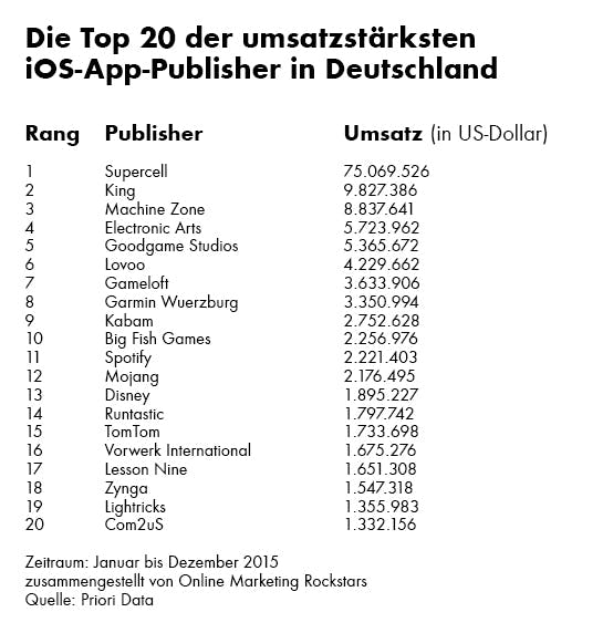 ios_publisher_ranking_germany_2015_omr