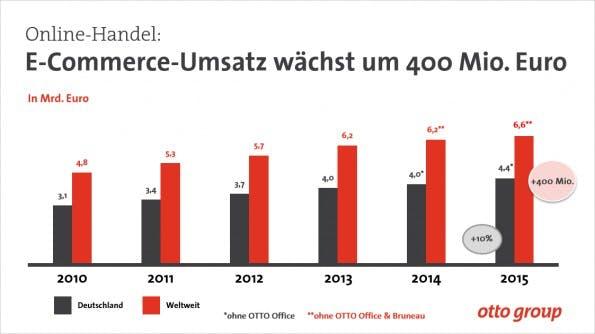 Otto Group: Im E-Commerce-Bereich steigen die Umsätze des Konzerns. (Grafik: Otto Group)