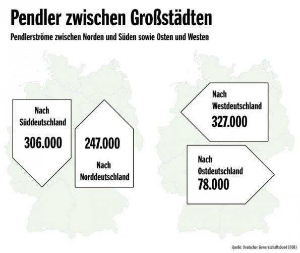 Die wichtigsten Pendler-Routen: Die alten Bundesländer und der Süden sind am beliebtesten. (Grafik: DGB/SPON)