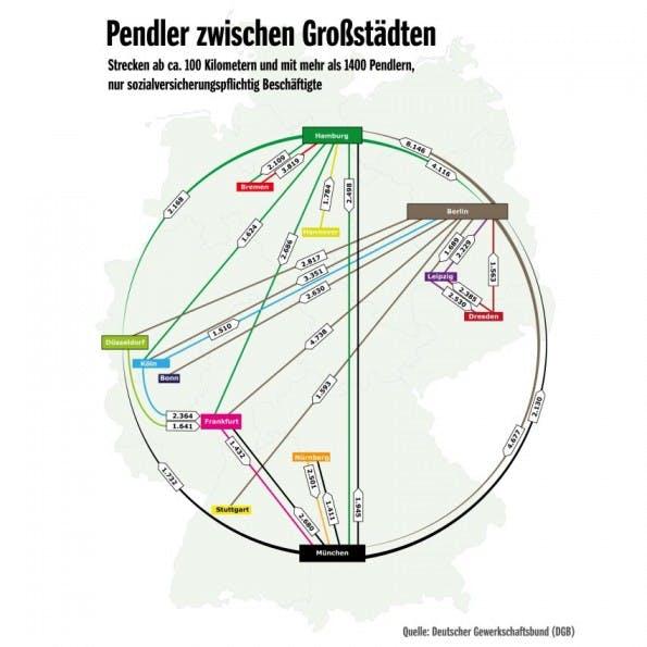 Von wegen alle kommen nach Berlin: Zumindest beim Pendeln ist es umgekehrt. (Grafik: DGB/SPON)