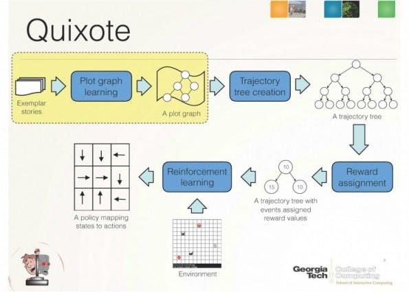 Menschliches Denken: Quixote bringt Robotern bei, sich wie der Protagonist in der Geschichte zu verhalten. (Bild: Georgia Institute of Technology)