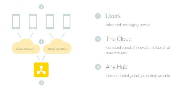 RCS: Jibe soll RCS-Nutzer verschiedener Anbieter miteinander verbinden. (Screenshot: Google)