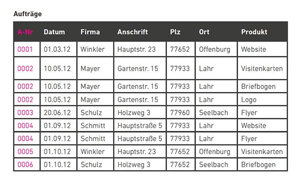 Jedes Datenfeld enthält einen eigenen Eintrag.