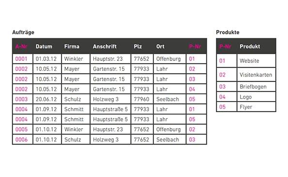 A-Nr und P-Nr stellen keine funktionale Abhängigkeit her – erst durch die zweite Tabelle.