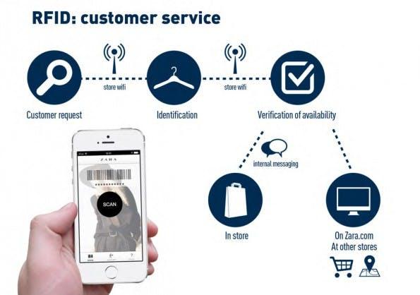 So nutzt Zara die RFID-Technologie. (Grafik: Zara)