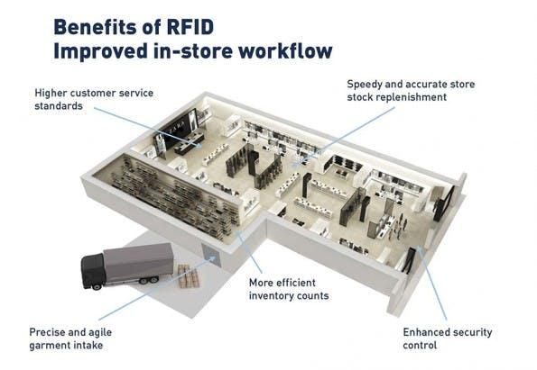 Die Vorteile von RFID im E-Commerce. (Grafik: Zara)