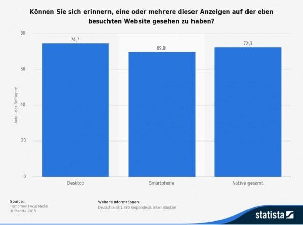 statistic_id376220_umfrage-zur-werbeerinnerung-an-native-advertising-nach-endgeraet-2014