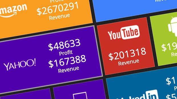 So viel verdienen Apple, Facebook oder Amazon jede Sekunde