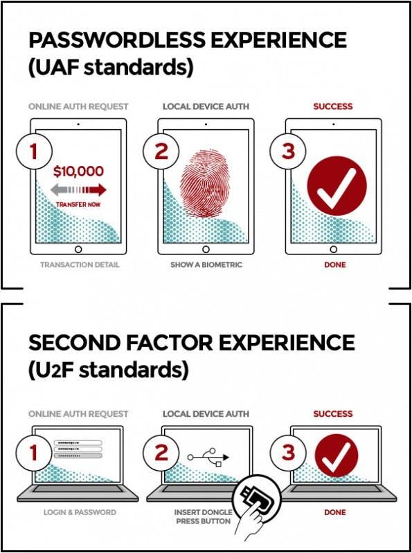 Die Arbeit der neuen W3C-Gruppe basiert auf bereits vorhandenen APIs von FIDO, die zwei verschiedene Authentifizierungs-Methoden ermöglichen. (Grafik: fidoalliance.org)