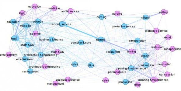Facebook-Forschung untersucht die Beeinflussung der Berufswahl durch die Familie. (Grafik: Facebook)