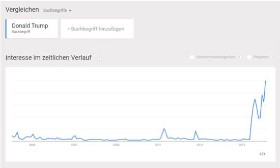Google Trend Donald Trump