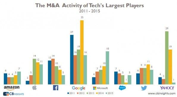 Tech-Riesen im Vergleich: Wie viele Übernahmen in 2015 durchgeführt worden. (Grafik: CB-Insights)