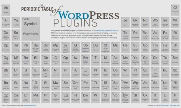 Das Periodensystem der beliebtesten WordPress-Plugins. (Screenshot: plugintable.com)