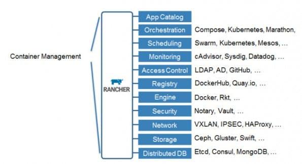 Rancher: Die Container-Management-Plattform steht als Version 1.0 bereit. (Grafik: Rancher Labs)