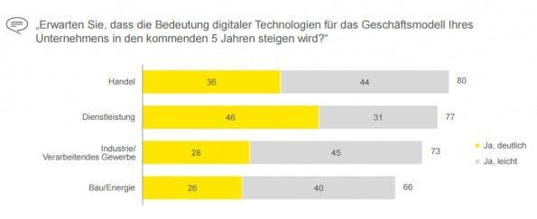 Digitalisierung: Vor allem Handel und Dienstleister erkennen das Potenzial digitaler Technologien. (Screenshot. ye.com)