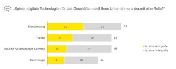 Deutscher Mittelstand: Für mehr als die Hälfte der Unternehmen spielen digitale Technologien schon jetzt eine wichtige Rolle. (Screenshot. ye.com)