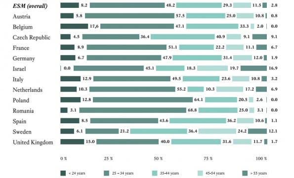 European Startup Monitor: Laut der Studie ist der durchschnittliche europäische Startup-Gründer zwischen 24 und 34 Jahre alt. (Grafik: ESM)