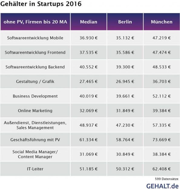 Übersicht über die Gehälter in deutschen Startups. (Grafik: Gehalt.de)