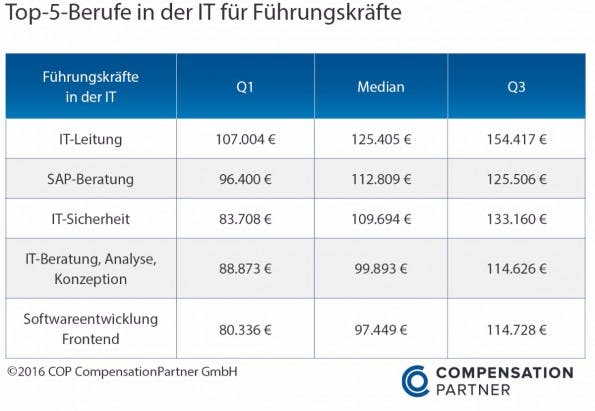 Gehalt: So viel verdienen Führungskräfte in der IT-Branche. (Grafik: Compensation Partner)