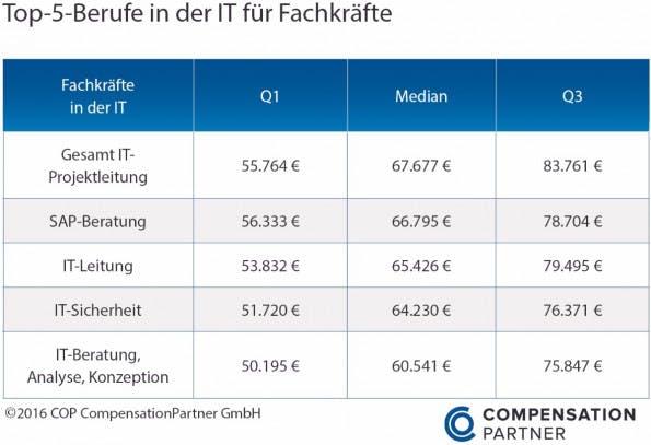 Fachkräfte: Die bestbezahltesten IT-Jobs. (Grafik: Compensation Partner)