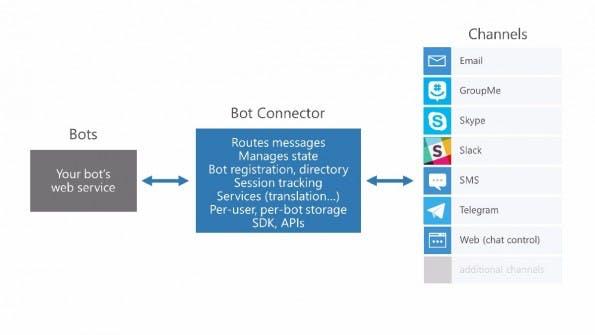 Micosofts Bot-Framework kann auf vielen Kanälen genutzt werden. (Bild: Microsoft)