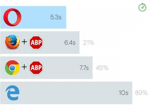 Browser-Ladezeiten im Vergleich: Opera ist am schnellsten. (Bild: Opera)