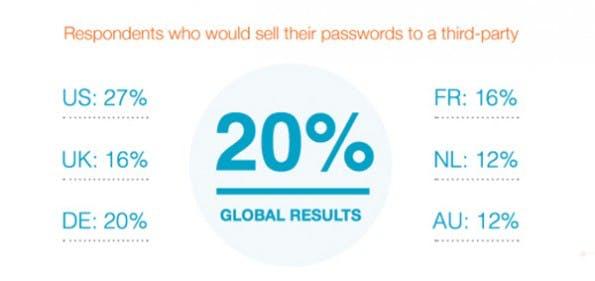 Passwort-Sicherheit: Illoyale Mitarbeiter würden ihre Login-Daten verkaufen. (Grafik: SailPoint)