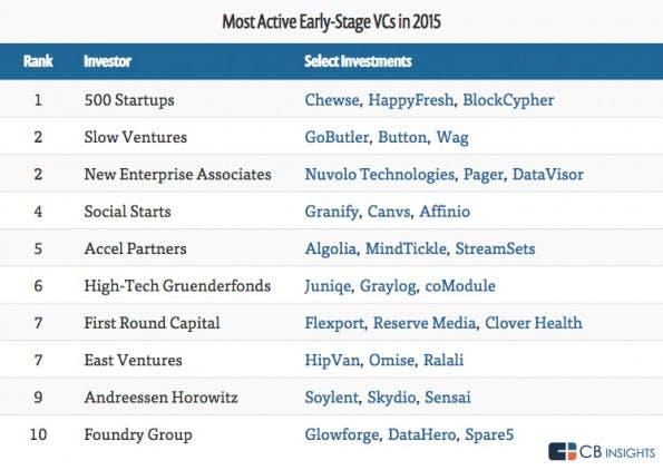 High-Tech-Gründerfonds auf Platz sechs der aktivsten Beschleuniger. (Grafik: CB-Insights)