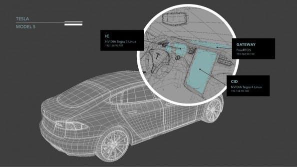 Infotainment- und Steuerungssystem beim Tesla Model S sind durch eine Zwischenebene voneinander getrennt. (Grafik: Lookout)
