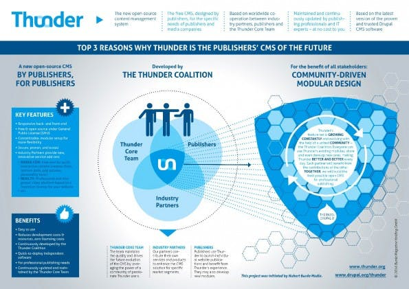 Open-Source-CMS: So stellt sich Burda die Zusammenarbeit an Thunder vor. (Grafik: thunder.org)