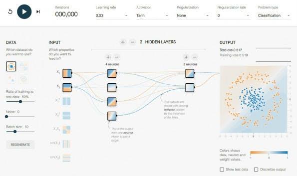 Deep Learning auf dem Google-Spielplatz trainieren. (Screenshot: playground.tensorflow.org)