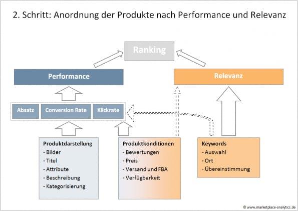 (Grafik: Marketplace Analytics)