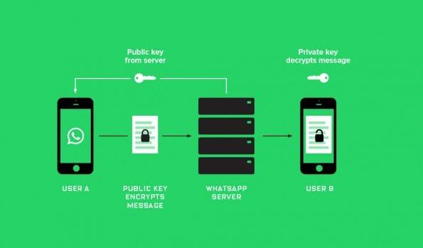 WhatsApp wird sicher. (Bild: Wired)