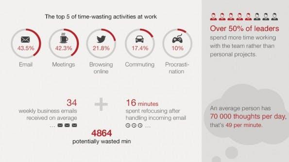 Die schlimmsten Zeitfresser im Arbeitsleben und was ihr dagegen unternehmen könnt. (Grafik: Scoro)