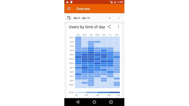 Google Analytics 3.0 für Android. (Bild: Google)