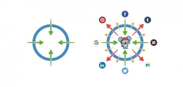 Social-Media-Marketing: Rebel Discovery hilft euch dabei, Multiplikatoren für eure Inhalte aufzuspüren. (Grafik: RebelMouse)