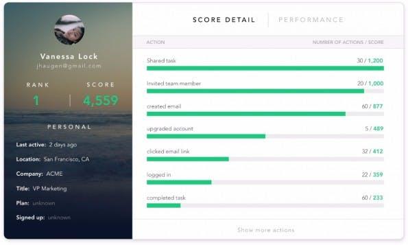 Analytics: Sherlock erstellet nach euren Vorgaben ein Ranking eurer Nutzer. (Screenshot: Sherlock)