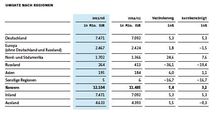 Otto-Group-Umsatz-Bilanz-2016- 2016-05-25 um 15.45.12