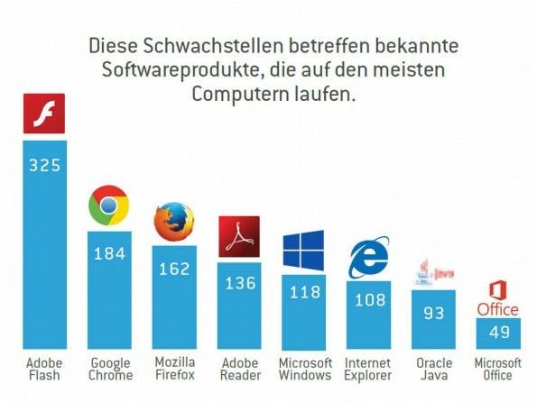 Beliebte Software mit vielen Schwachstellen: Flash mit Abstand vorn. (Grafik: Stormshield)