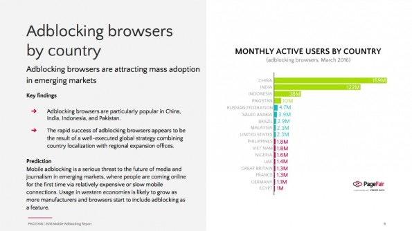 Im Vergleich zu Asien ist die Anzahl der mobilen AdBlock-User in Europa und den USA noch moderat. (Grafik: PageFair)