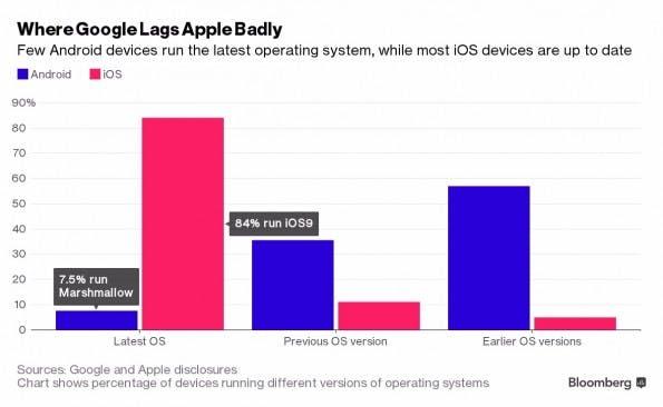 Trauriger Vergleich: iOS- vs Android-Updates. (Bild: Bloomberg)